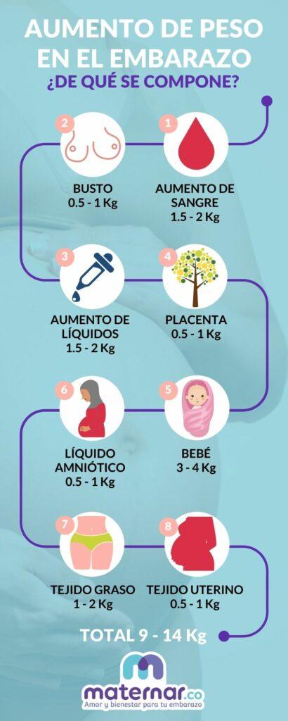 Aumento de peso en el embarazo Maternar